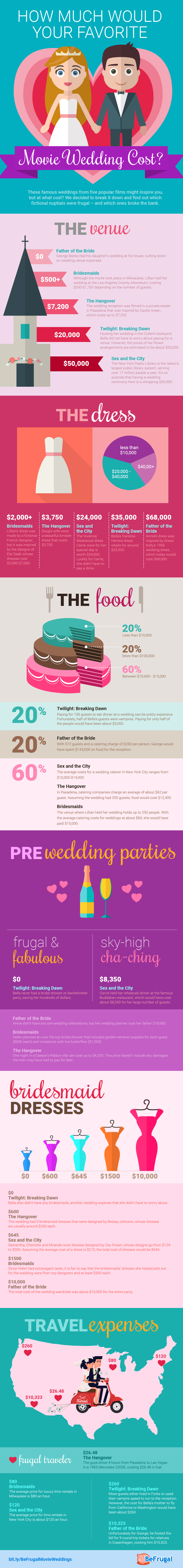 How much would your favorite movie wedding cost infographic how much do movie weddings cost infographic junglespirit Choice Image