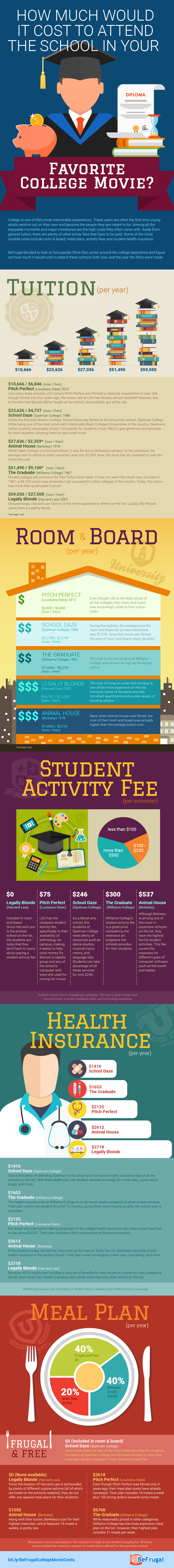 BeFrugal Movie Colleges Infographic